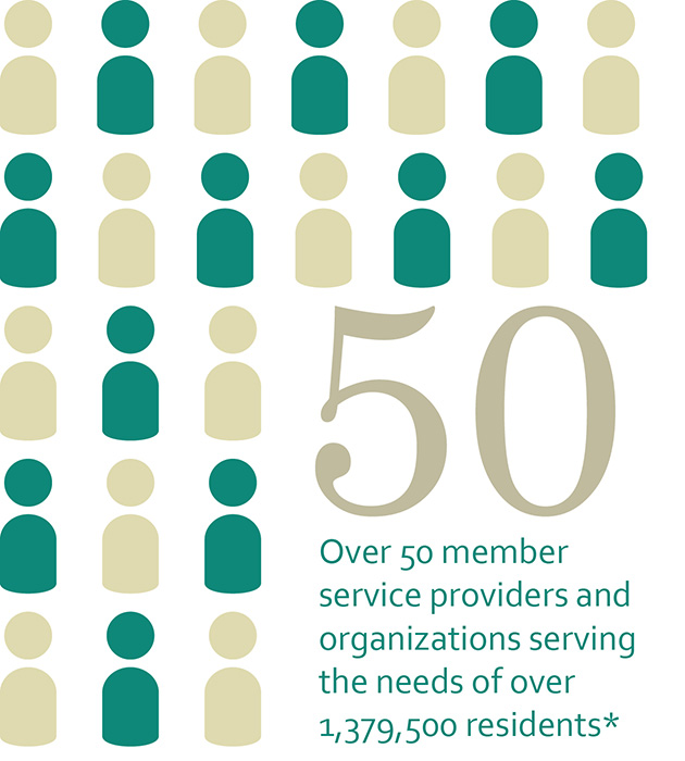 Over 50 member service providers and organizations serving the needs of over 1,379,500 residents